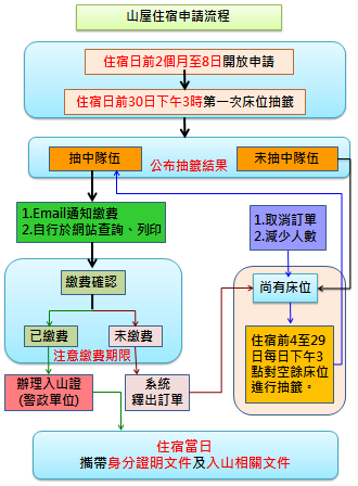 申請流程.png